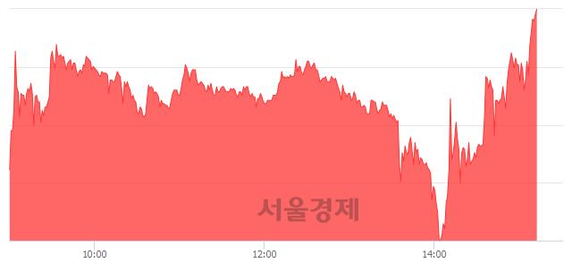 유흥아해운, 상한가 진입.. +29.90% ↑