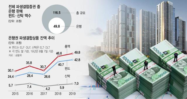 [DLF대책 3대 문제점]①틀어막힌 50兆 은행 파생결합상품…'결국 부동산 풍선효과'