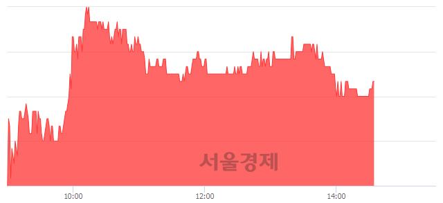 유혜인, 3.14% 오르며 체결강도 강세 지속(142%)