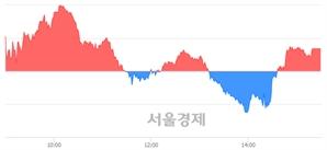 [마감 시황] 개인과 외국인의 동반 매수세.. 코스닥 669.34(▲0.83, +0.12%) 상승 마감