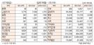 [표]투자주체별 매매동향(11월 18일)