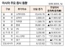 [표]아시아 주요 증시 동향(11월 18일)