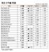 [표]채권 수익률 현황(11월 18일)