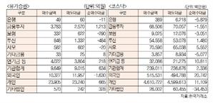 [표]투자주체별 매매동향(11월 18일-최종치)