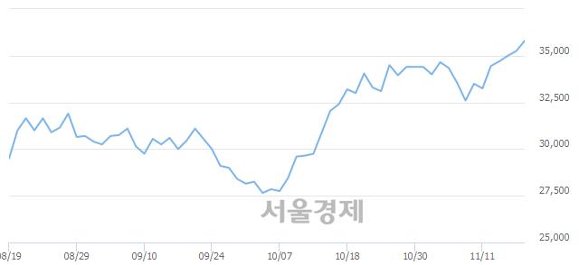 코SKC코오롱PI, 3.26% 오르며 체결강도 강세 지속(305%)
