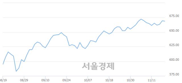 [개장 시황] 코스닥 669.11..  외국인과 기관의 '팔자' 기조에 하락 출발 (▼0.23, -0.03%)