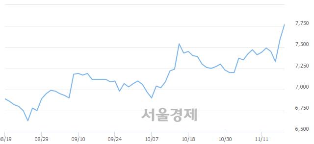 유KSS해운, 장중 신고가 돌파.. 7,660→7,820(▲160)