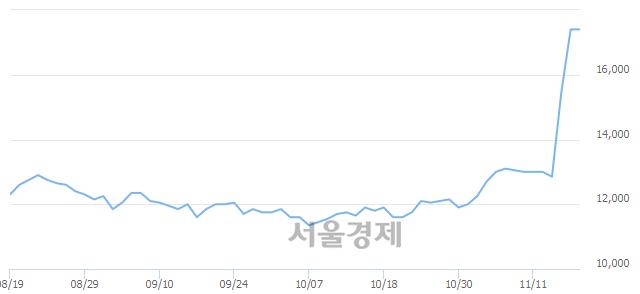 코동양이엔피, 장중 신고가 돌파.. 17,400→18,150(▲750)