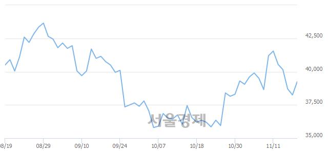 유일진머티리얼즈, 3.01% 오르며 체결강도 강세 지속(231%)