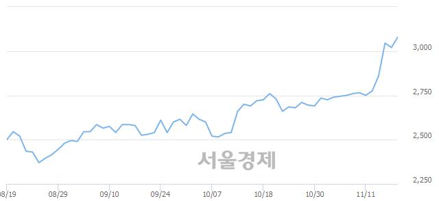 코한국컴퓨터, 매도잔량 401% 급증