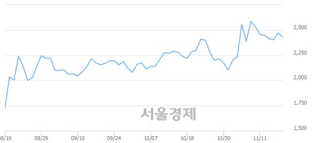 코엑세스바이오, 매도잔량 479% 급증