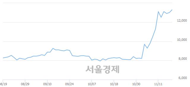 코남화토건, 전일 대비 7.69% 상승.. 일일회전율은 8.16% 기록
