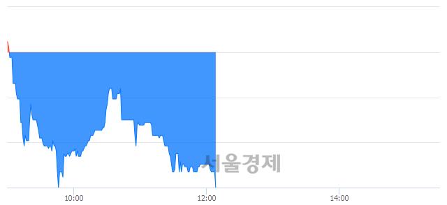 코큐렉소, 장중 신저가 기록.. 4,900→4,870(▼30)