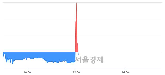 유한국자산신탁, 매수잔량 494% 급증