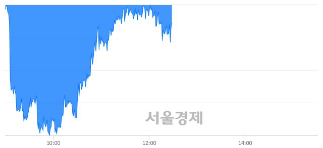 오후 12:30 현재 코스피는 47:53으로 매수우위, 매수강세 업종은 비금속광물업(0.12%↓)