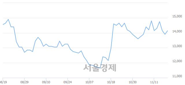 코인탑스, 5.04% 오르며 체결강도 강세 지속(228%)