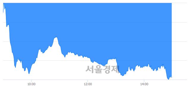 오후 3:00 현재 코스닥은 42:58으로 매수우위, 매수강세 업종은 금속업(1.02%↓)