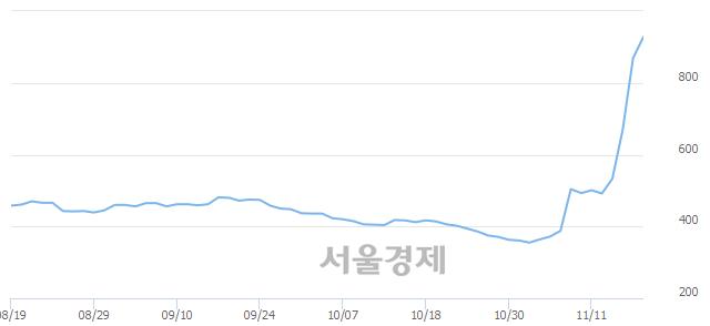 유흥아해운, 장중 신고가 돌파.. 869→1,000(▲131)