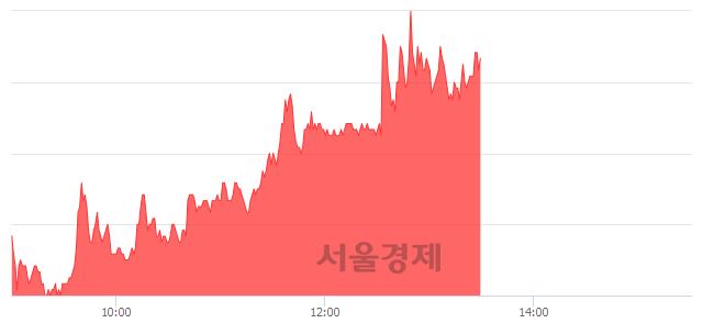 코메가엠디, 5.38% 오르며 체결강도 강세 지속(105%)