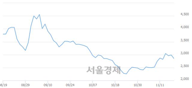 코예선테크, 매도잔량 417% 급증