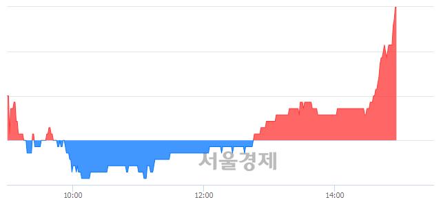 유한미반도체, 3.27% 오르며 체결강도 강세 지속(217%)