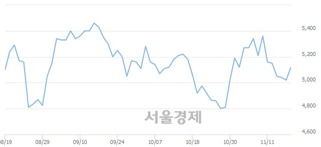 <코>제닉, 전일 대비 8.57% 상승.. 일일회전율은 1.46% 기록