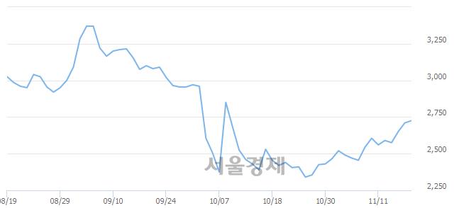 코알로이스, 3.51% 오르며 체결강도 강세로 반전(100%)