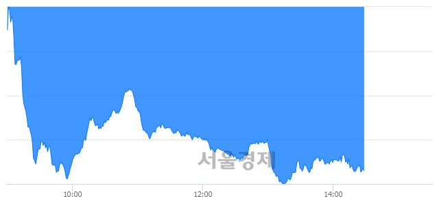오후 2:30 현재 코스닥은 42:58으로 매수우위, 매수강세 업종은 금속업(0.82%↓)
