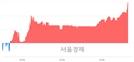 <코>듀오백, 전일 대비 7.13% 상승.. 일일회전율은 1.60% 기록