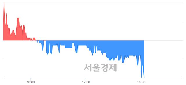 코라닉스, 장중 신저가 기록.. 6,990→6,980(▼10)