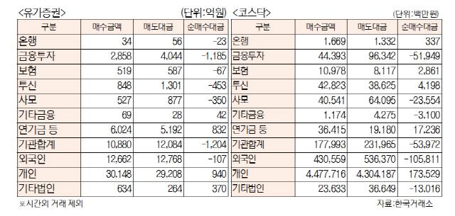 [표]투자주체별 매매동향(11월 19일)