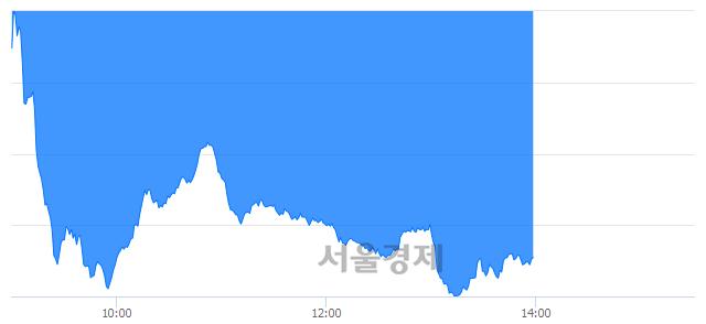 오후 2:00 현재 코스닥은 41:59으로 매수우위, 매수강세 업종은 출판·매체복제업(0.37%↓)
