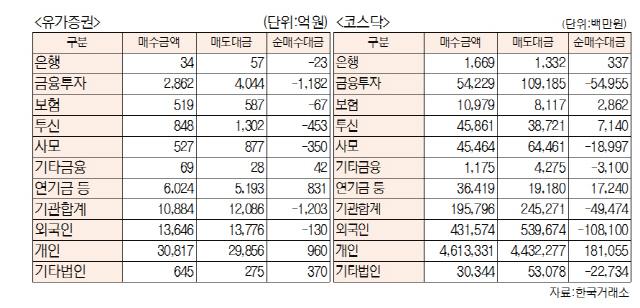 [표]투자주체별 매매동향(11월 19일-최종치)