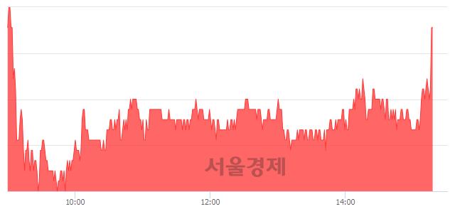 유영화금속, 전일 대비 7.46% 상승.. 일일회전율은 11.39% 기록