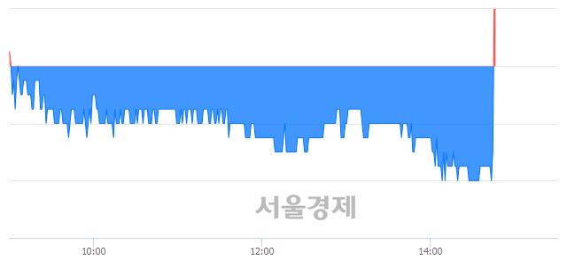코삼륭물산, 현재가 5.26% 급등