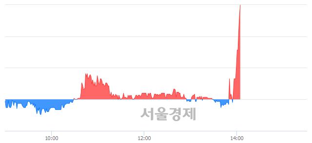 코엔에이치스팩11호, 장중 신고가 돌파.. 3,035→3,040(▲5)