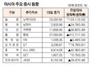[표]아시아 주요 증시 동향(11월 19일)