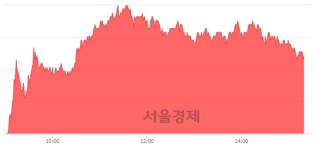 코에치에프알, 4.19% 오르며 체결강도 강세 지속(192%)