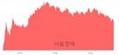 <코>에치에프알, 4.19% 오르며 체결강도 강세 지속(192%)