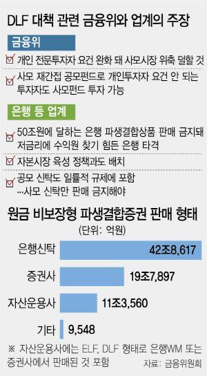 여권 'DLF대책, 규제 완화 기류에 찬물' 이례적 비판…은성수 '일부 수정'