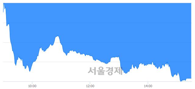 [마감 시황]  외국인과 기관의 동반 매도세.. 코스닥 662.53(▼6.81, -1.02%) 하락 마감