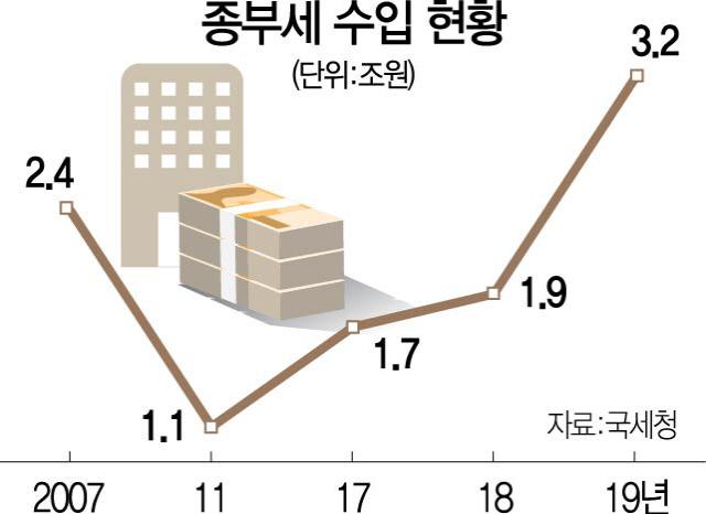 내달 사상최대 '종부세 폭탄' 터진다