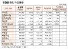 [표]유형별 펀드 자금 동향(11월 18일)