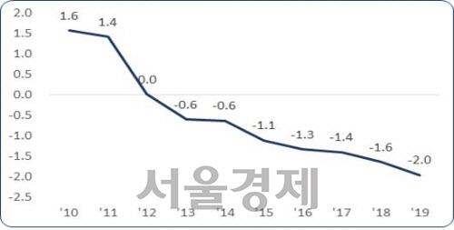 """""""국내 경제, '디플레이션' 신호…선제 조치 필요"""""""