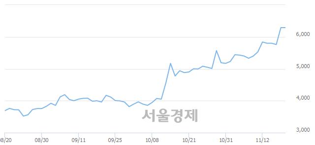 유금호에이치티, 상한가 진입.. +29.89% ↑