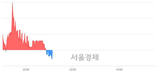 코미디어젠, 장중 신저가 기록.. 7,690→7,680(▼10)