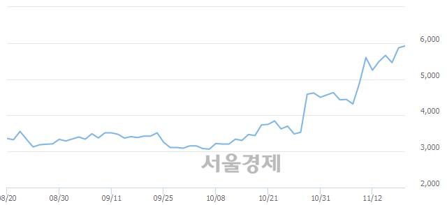 유이월드, 전일 대비 7.16% 상승.. 일일회전율은 4.07% 기록