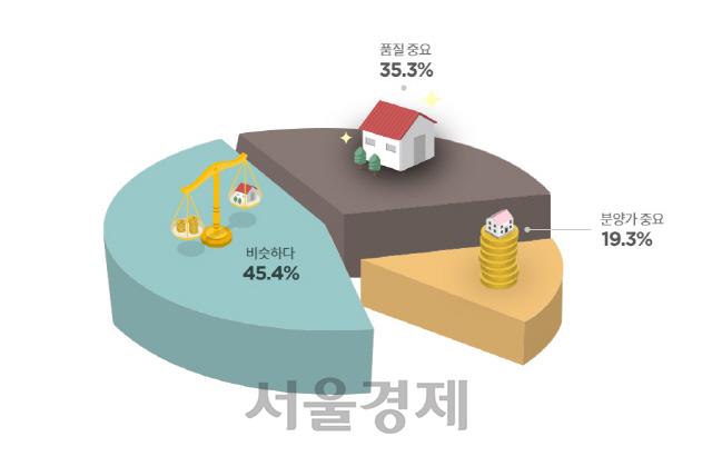 수도권 주택 소유자들 '집 고를 때 가격보다 품질이 중요'