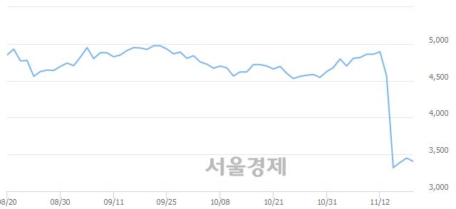 코성도이엔지, 매도잔량 466% 급증