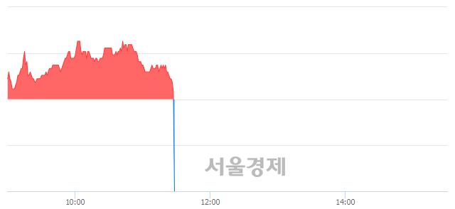 <유>코아스, 현재가 6.33% 급락